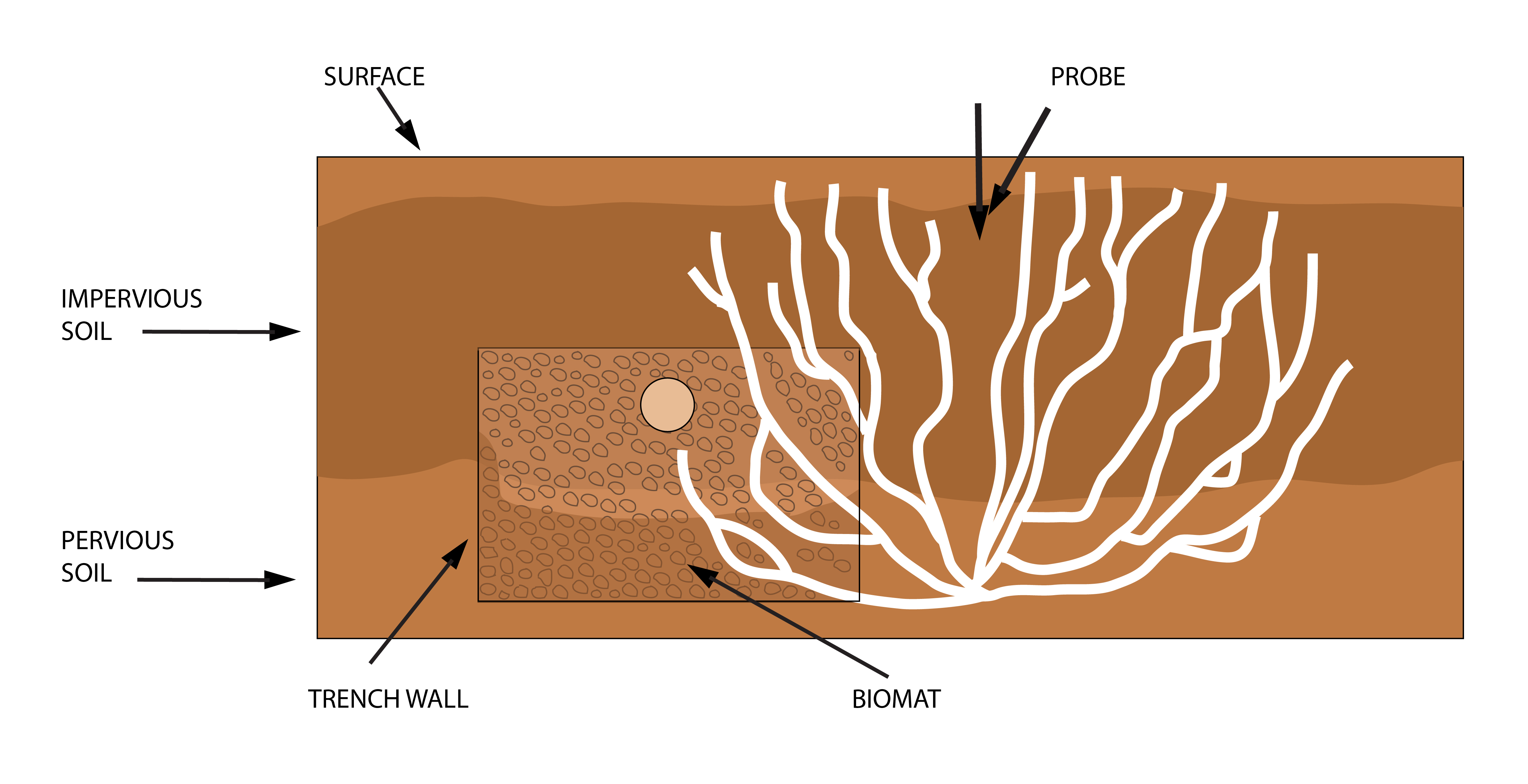 terralift-diagram-drain-field-soil