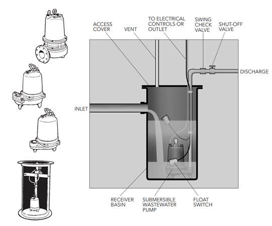 Goulds Pump Diagram