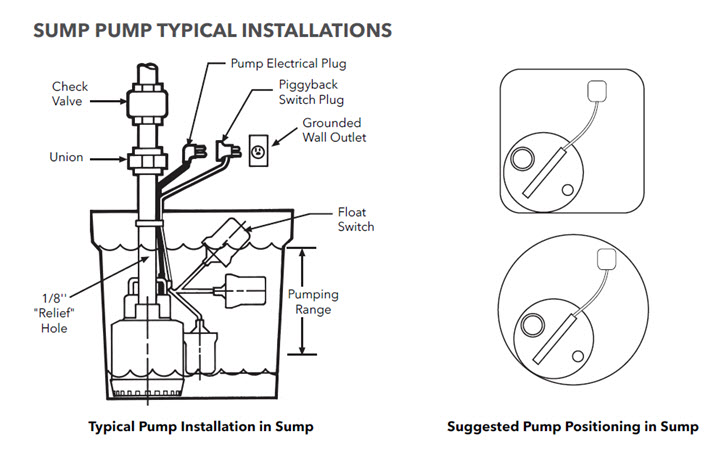 Sump Pump Typical Installations